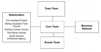 Organisational Structure of Bishop Auckland Town Team